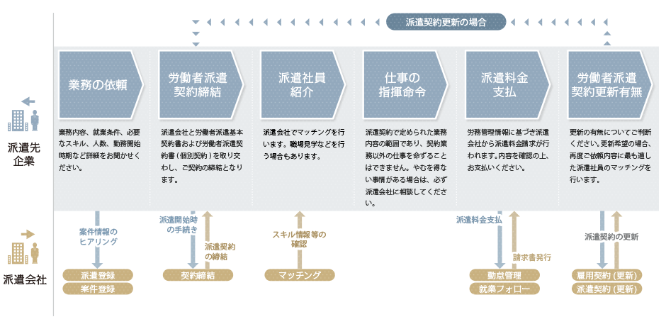 業務の依頼から派遣受入開始・更新までの流れ(派遣先企業)